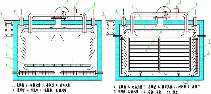 热风烘干设备除湿原理_烘干房热风原理示意图_热风烘干设备除湿原理